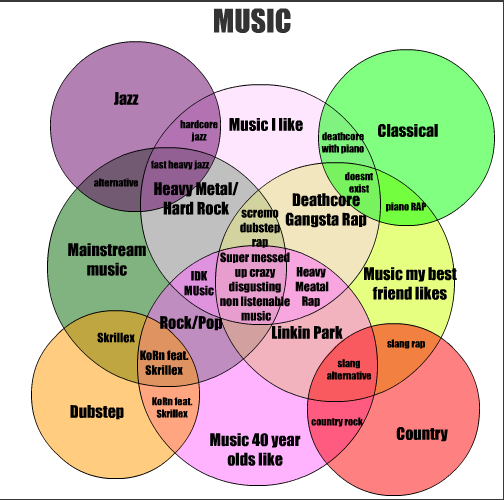 Venn Diagram Musician Electrical Work Wiring Diagram
