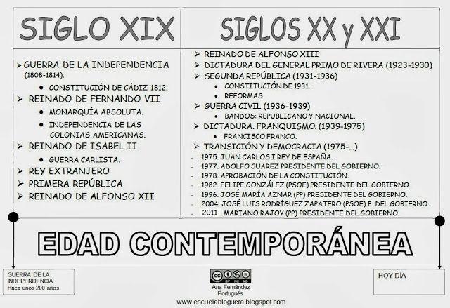 Escuela Bloguera Edad Contemporánea Edad Contemporánea Enseñanza De La Historia Profesores De Historia