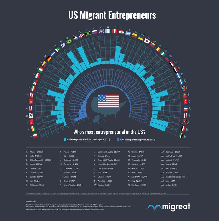 Immigrants aren't taking your jobs, they're making their own.  Vox.com 10.15.14