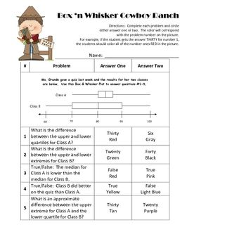 Box And Whisker Graph Coloring Activity | Activities, Students And