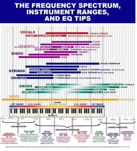 This Helped Me So Much With Mastering Hope You Guys Find It As Useful As I Had Music Theory Music Tutorials Acoustic Guitar Strings