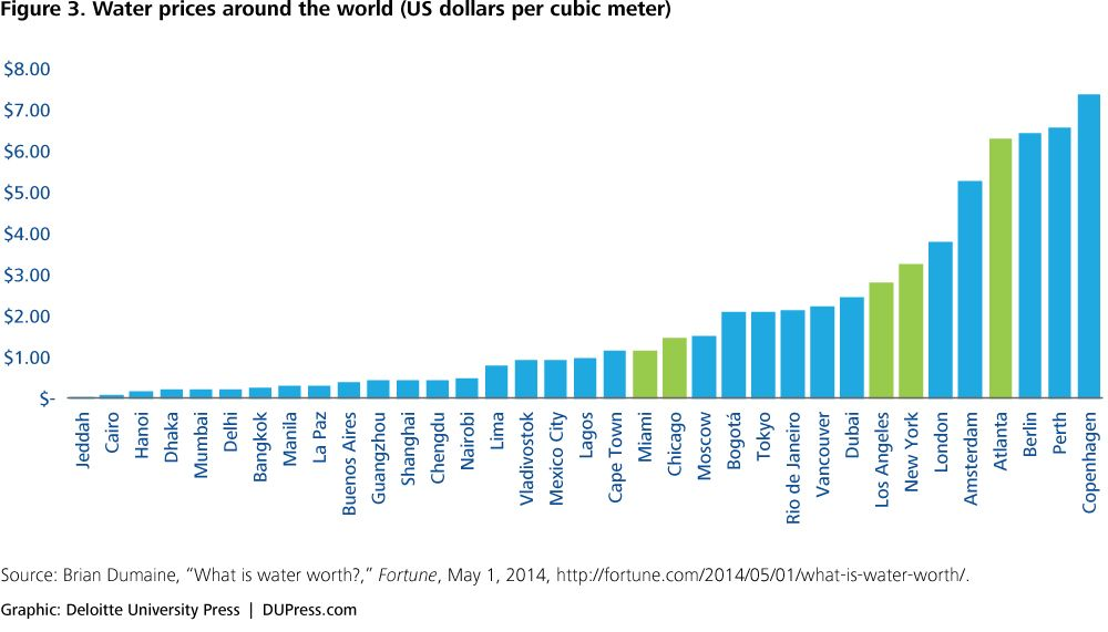 Water Prices Worldwide Water Infrastructure Hydrology