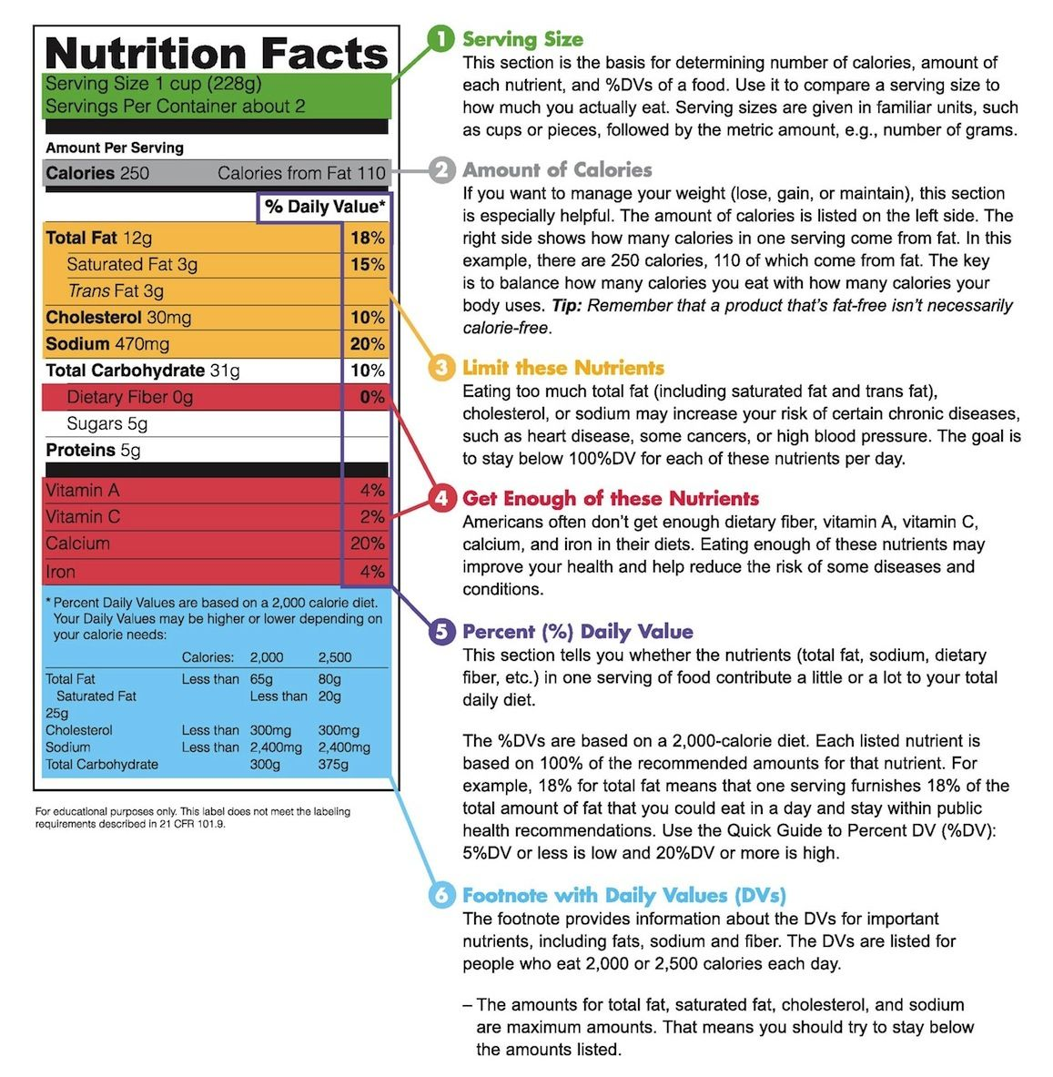 Why You Need To Read Nutrition Labels More Carefully