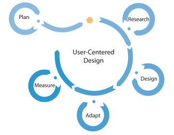 Ucd Process Infografik Grafik