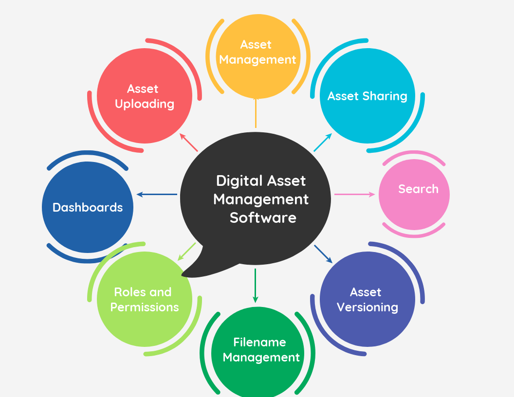 32 Free & Top Digital Asset Management Software in 2020