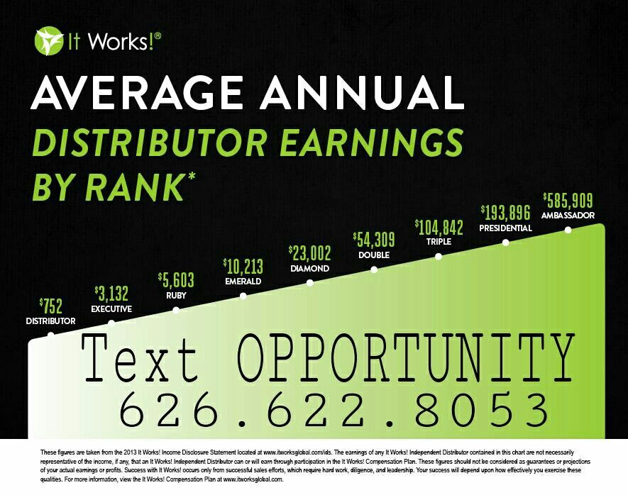 Need Christmas Cash?? Text OPPORTUNITY 626.622.8053