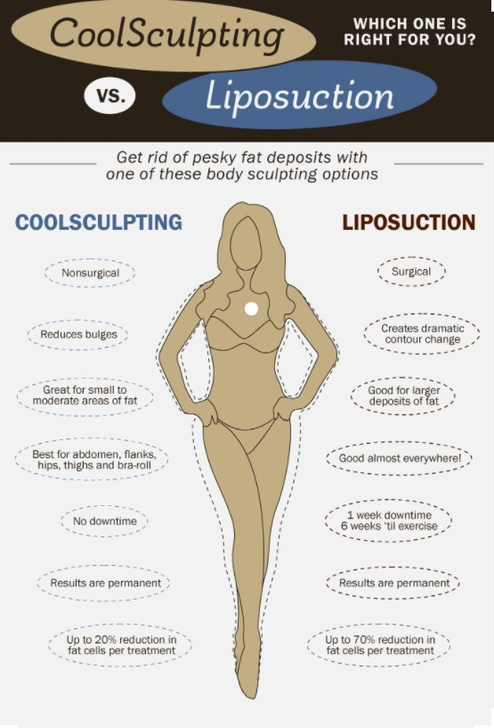 39+ Best coolsculpting near me information