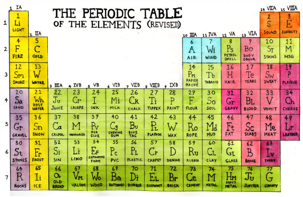Hilarious revised periodic table of things educational hilarious revised periodic table of things gamestrikefo Gallery
