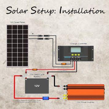12v Solar Setup Part 3 Installation Solar Energy Panels Solar Panels Best Solar Panels