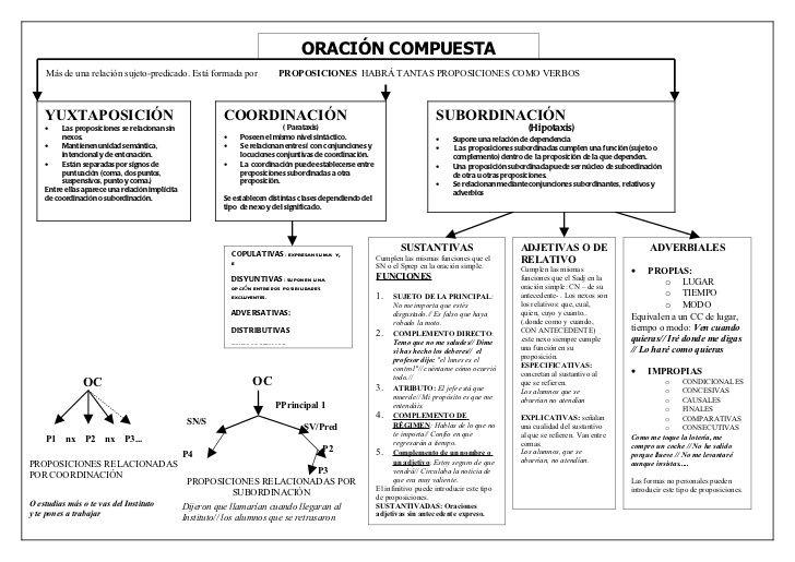 Mapa Global De Oración Compuesta Teaching Spanish Spanish Lessons Learning Spanish