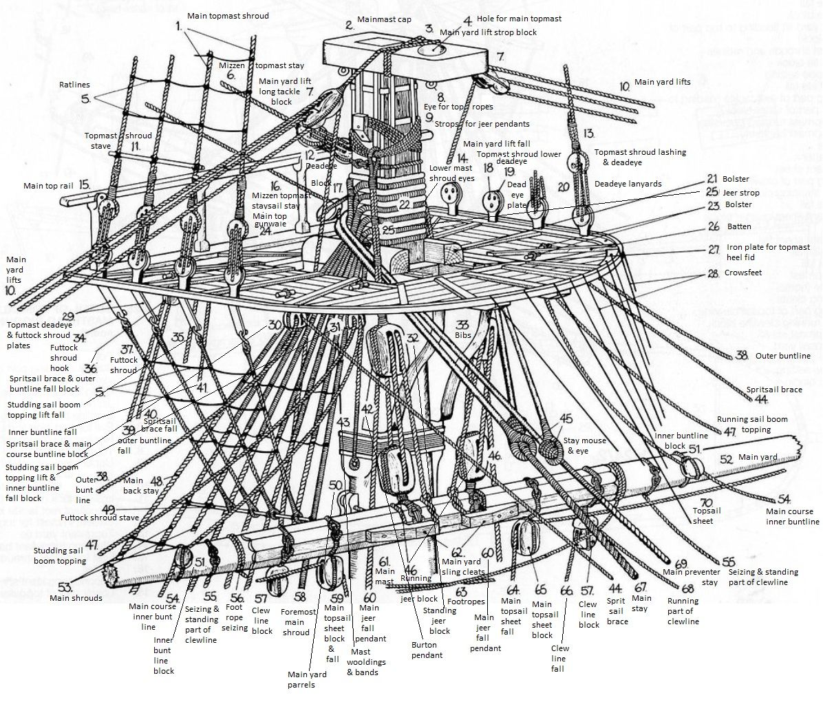 Written Descriptions Of A Detailed Main Mast Diagram Of