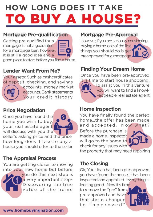 ca0148f5298a9c8e51fdfbc40fce7a10 - How Long Does It Take To Get House Loan Approved