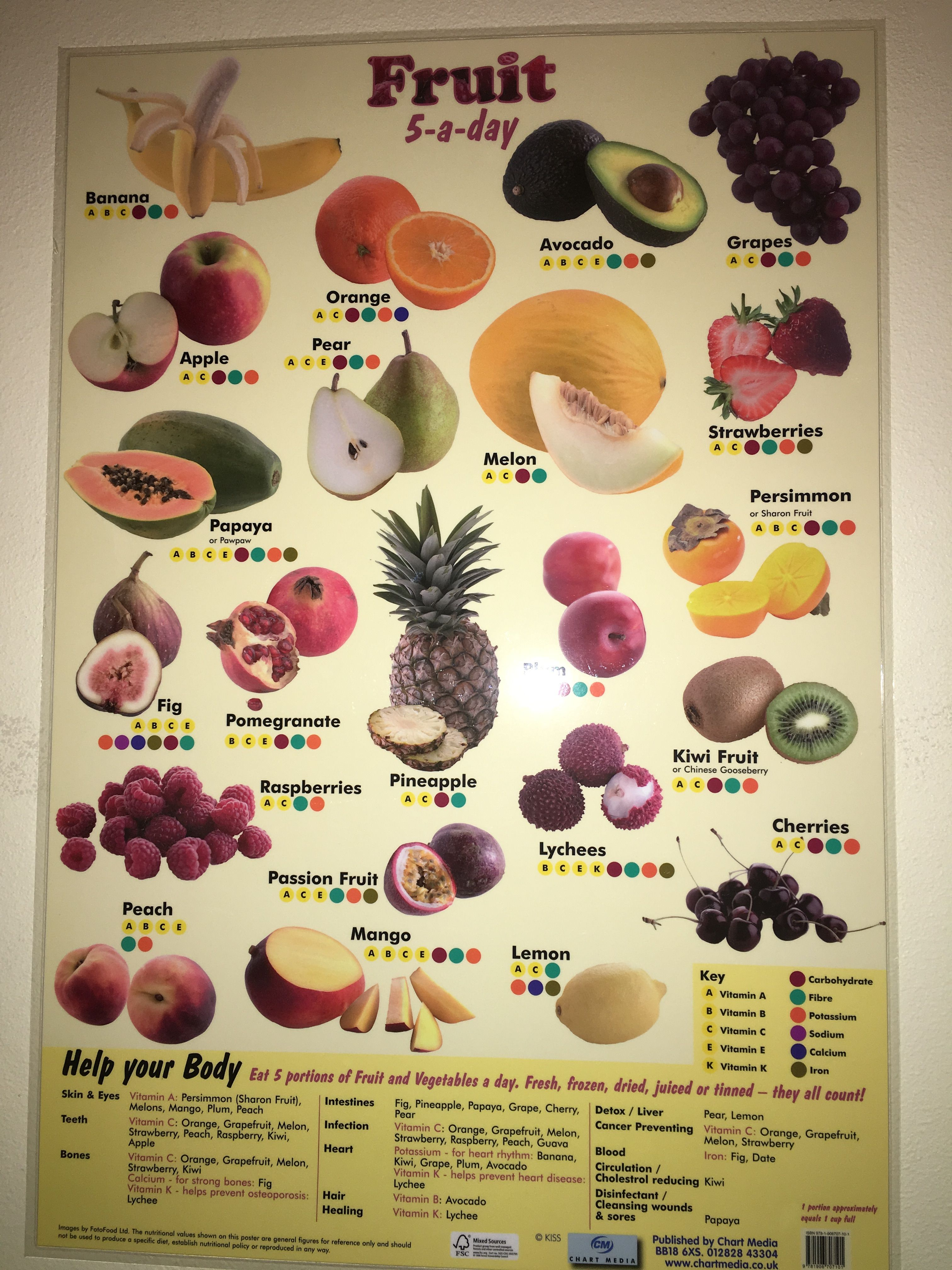 Pin About Nutrition Poster Healthy Recipes And Food On
