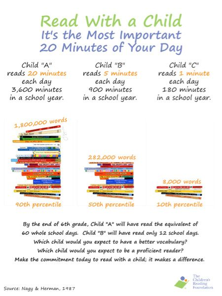 Image result for the difference reading 20 minutes makes