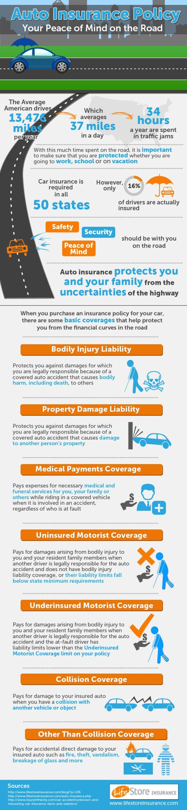 Auto Insurance Policy Infographic Auto Insurance Best Term