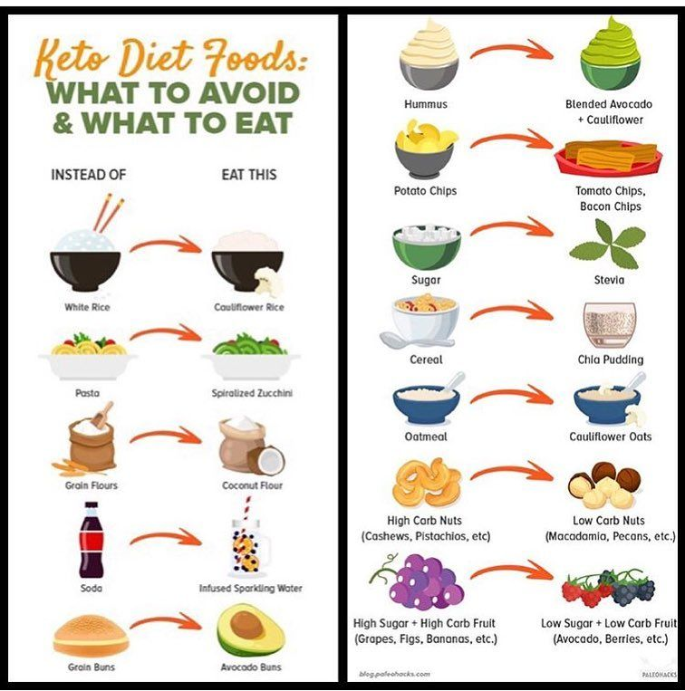 how to start keto diet correctly