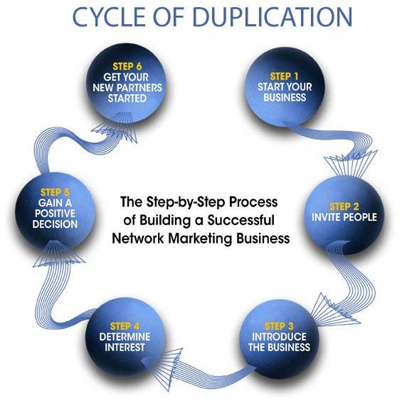 Duplication With Images Network Marketing Training Network
