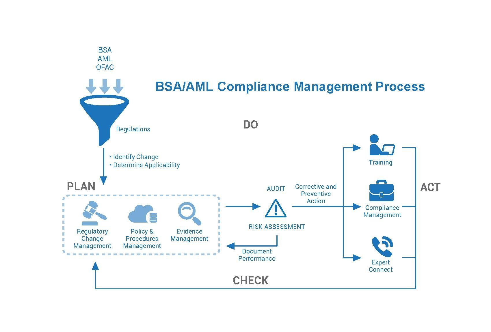 banking bsa aml compliance services