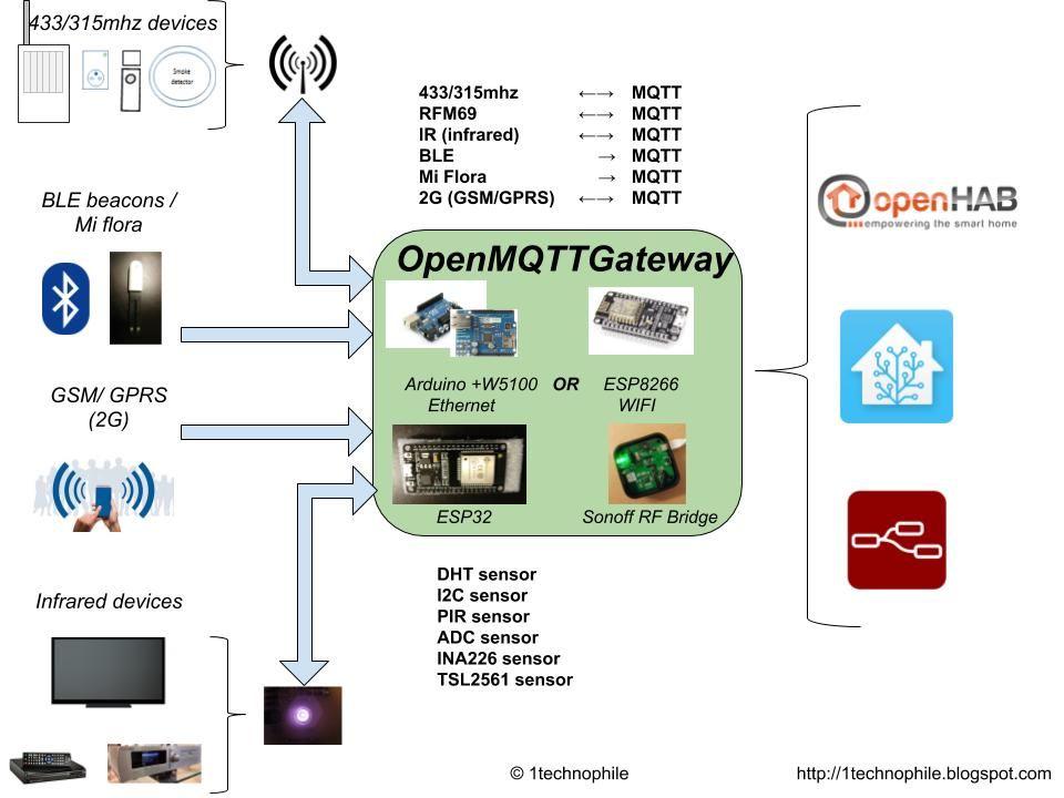 GitHub - 1technophile/OpenMQTTGateway: MQTT gateway for ESP8266
