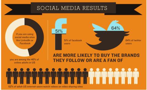 26 Promising Social Media Stats For Small Businesses Social Media Stats Social Media Marketing Tools Social Media Article