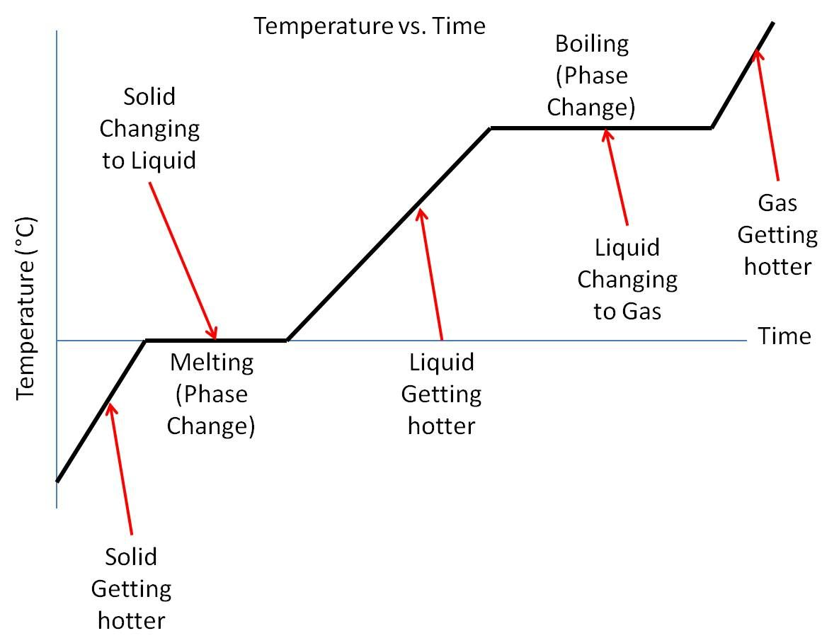 Pin By Jessica Joyce On Phase Change Materials Chemistry Chemistry Classroom Diagram