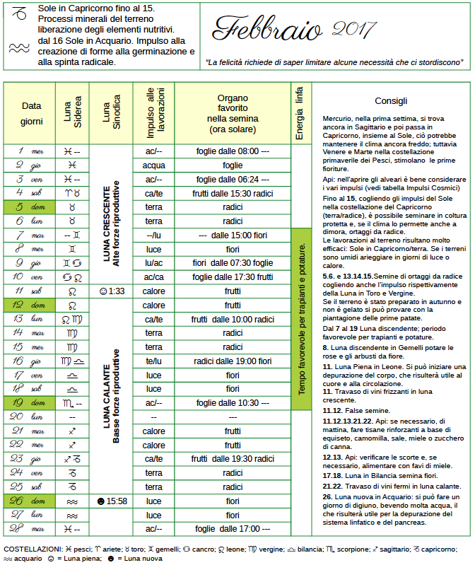 Calendario Lunare Potatura.Scarica Il Calendario Biodinamico Del Mese Di Febbraio