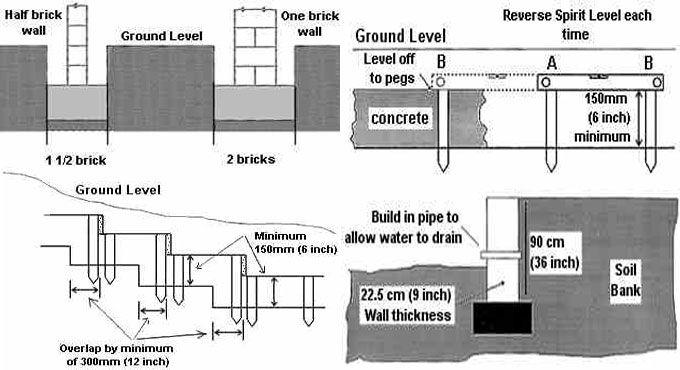 How To Design A Foundation For Light Garden Walls Design Design Build Firms Garden Wall