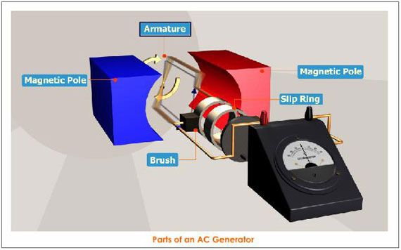 Parts of ac generator eee electrical concepts pinterest generators ccuart Choice Image