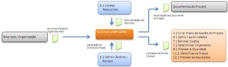 Pmbok V  Criar Estrutura Anal Tica Projeto Eap  Wbs  Gap