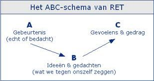 Goede Het ABC-schema van RET | Cognitieve gedragstherapie, Cognitieve KG-88