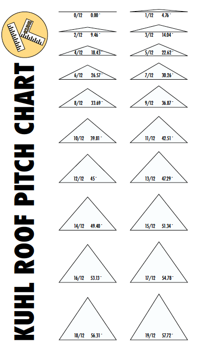 Roof Pitch Chart Roof Truss Design Roof Trusses Pitched Roof