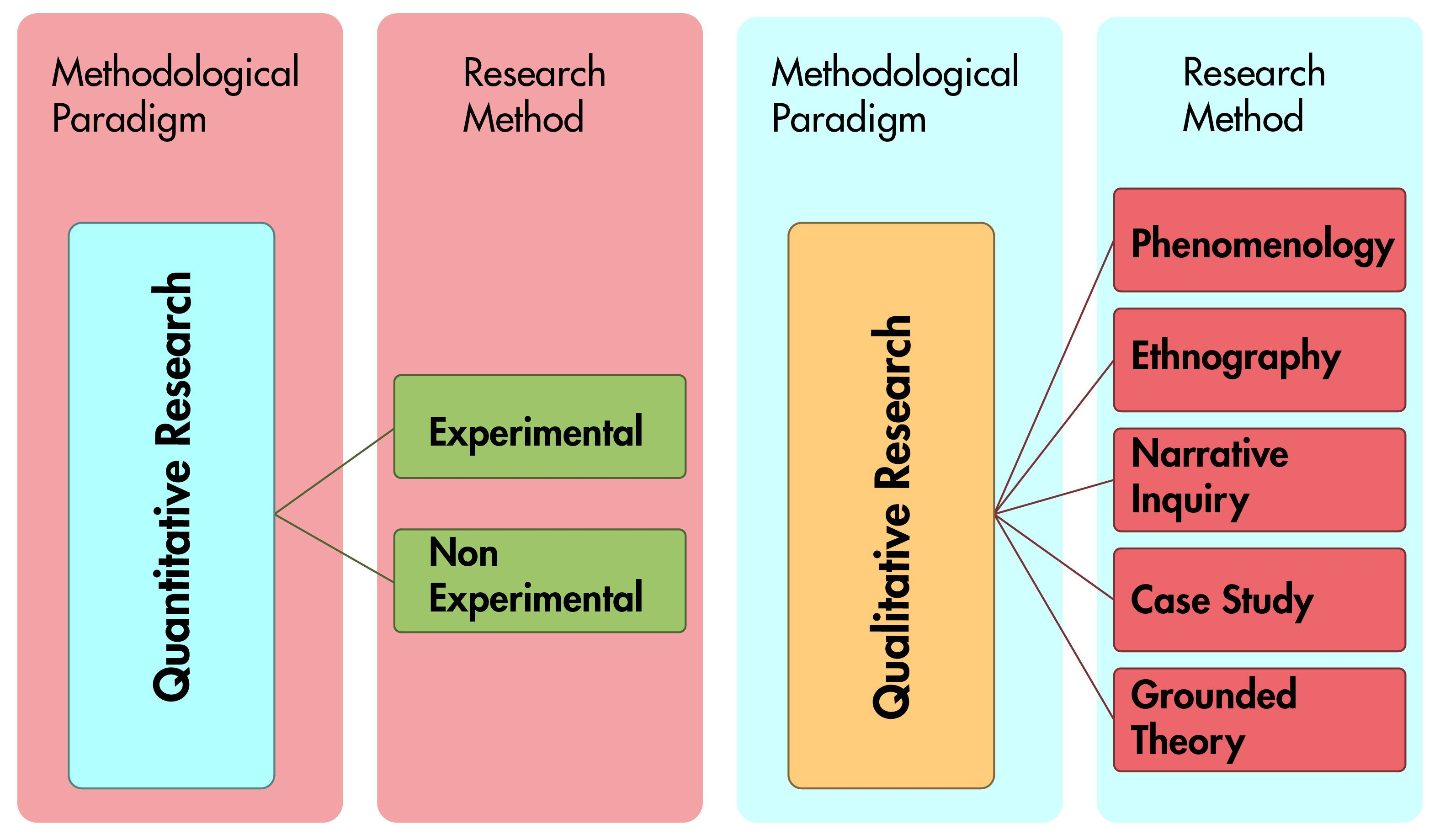 Parallel Graphic Of Methodological Paradigm And Research Methods