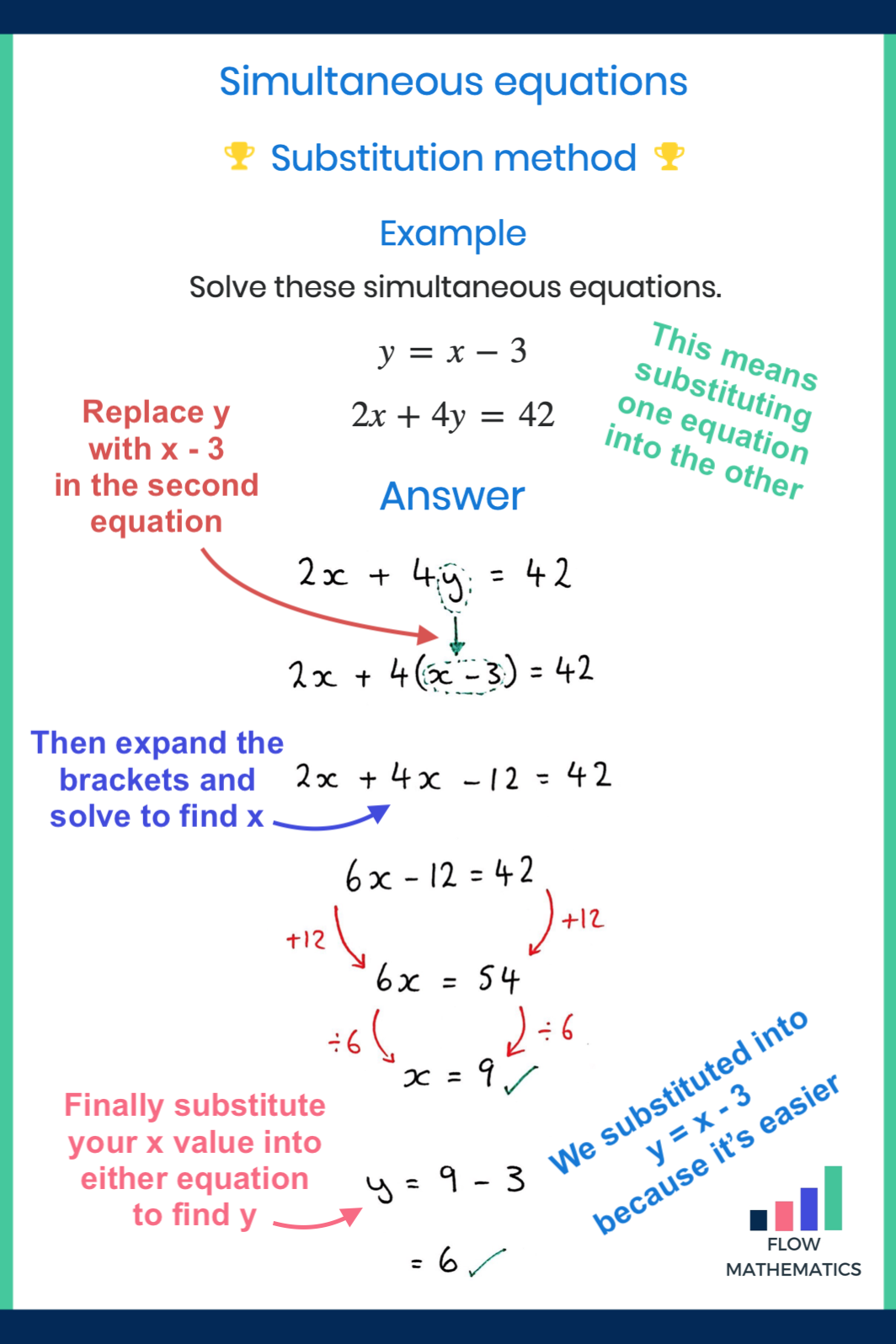 Solving Simultaneous Equations Using The Substitution