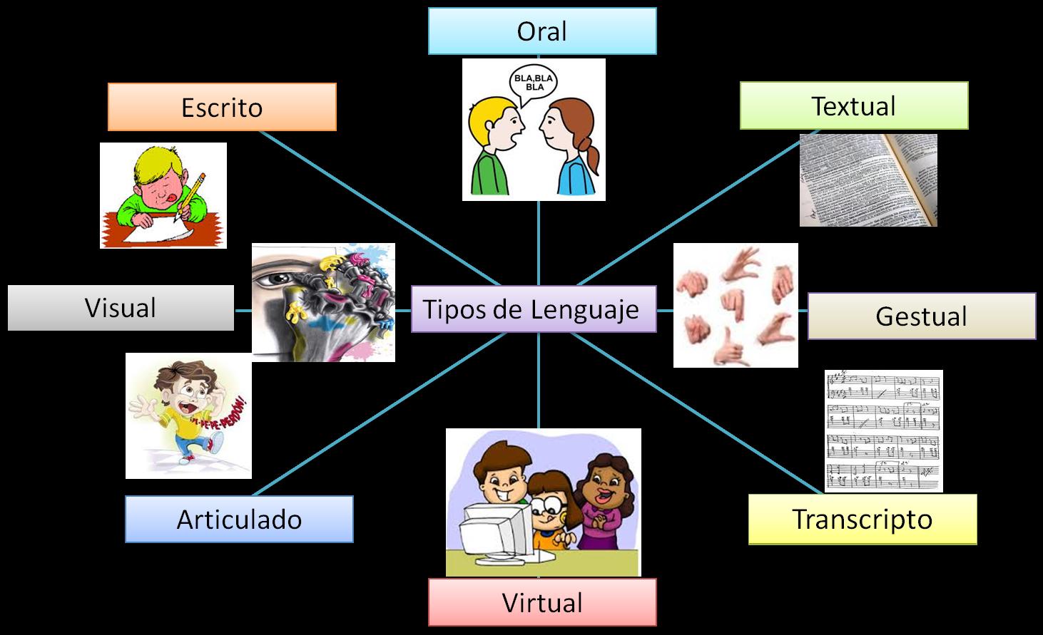 El Saber Expresarse Es Un Proceso Importante Que Nos Acerca A Nuestro Entorno Social Tipos De Lenguaje Elementos De La Comunicacion Actividades De Comunicacion