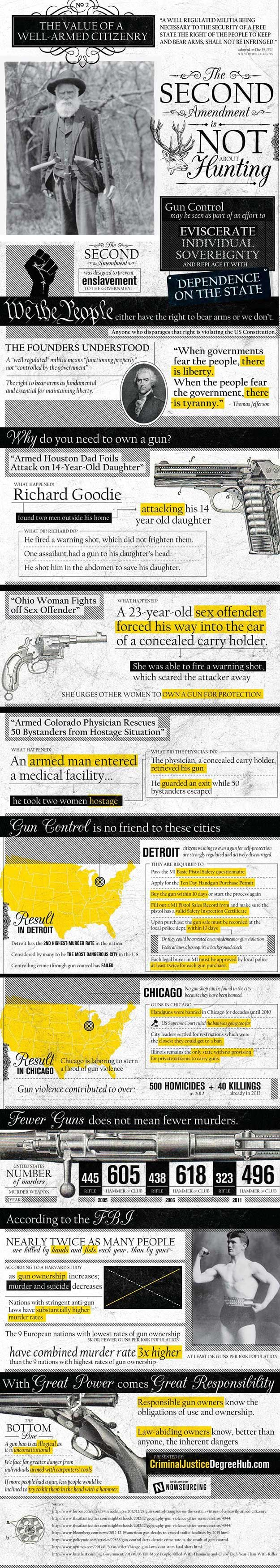Gun Control Facts #gunsammo