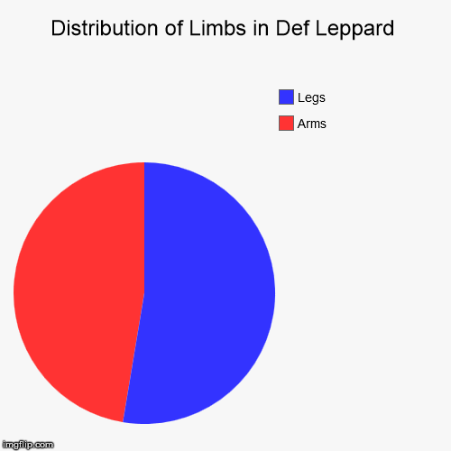 Distribution Of Limbs In Def Leppard Arms Legs Image Tagged In