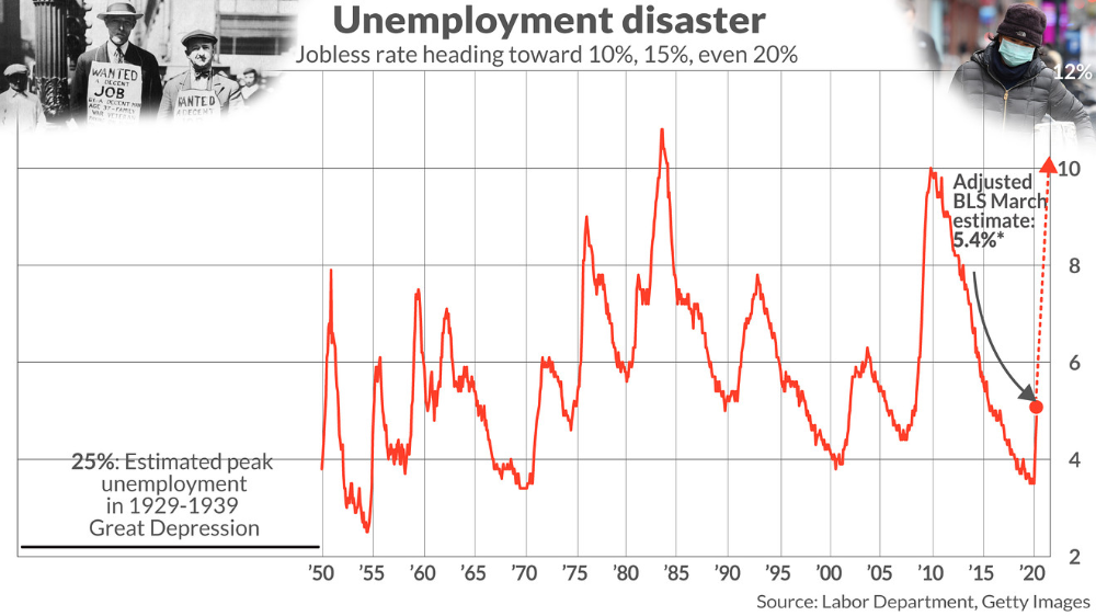 Current Unemployment Statistics In Us Google Search Money Management Paying Off Credit Cards Money Saving Tips