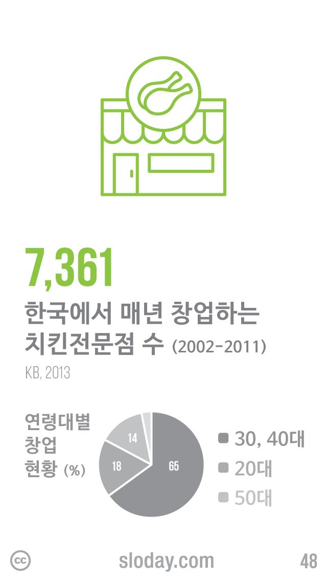 최근 10년간 한국에서 매년 7,361개의 치킨전문점이 창업했습니다. 치킨전문점 창업자는 30대와 40대가 대부분이지만 50대 비중이 10년 전에 비해 2배 증가했고, 최근 수년간 20대의 비중도 급격히 늘고 있습니다. (자료: KB경영연구소, 2013)