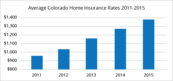 The Ultimate Revelation Of How Much Is Homeowners Insurance In
