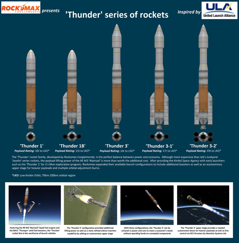 KerbalX - 'Thunder 3-2' | Kerbal space program, Space program