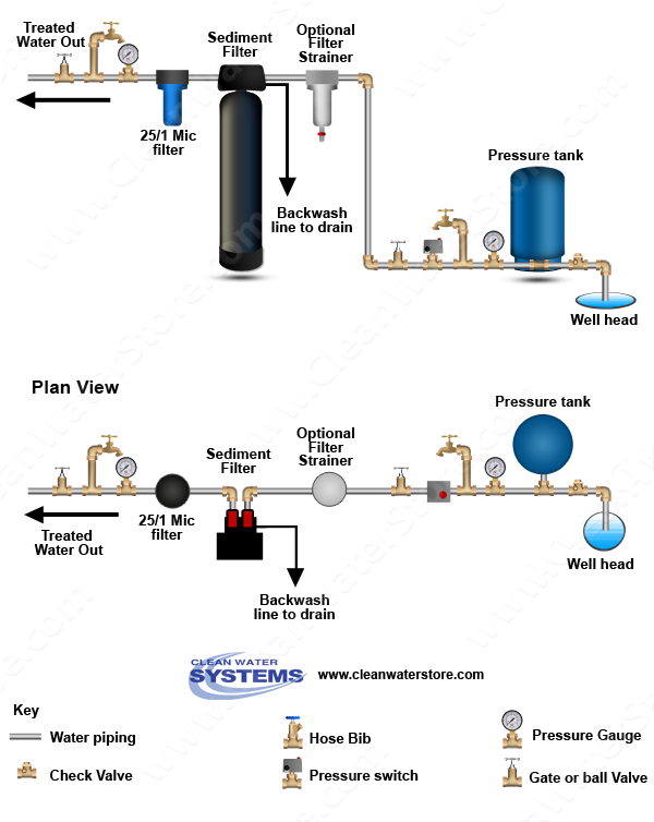 installation diagram aquarium pinterest water, water systems well tank installation diagram installation diagram well water system, water well, water systems, iron filter, septic