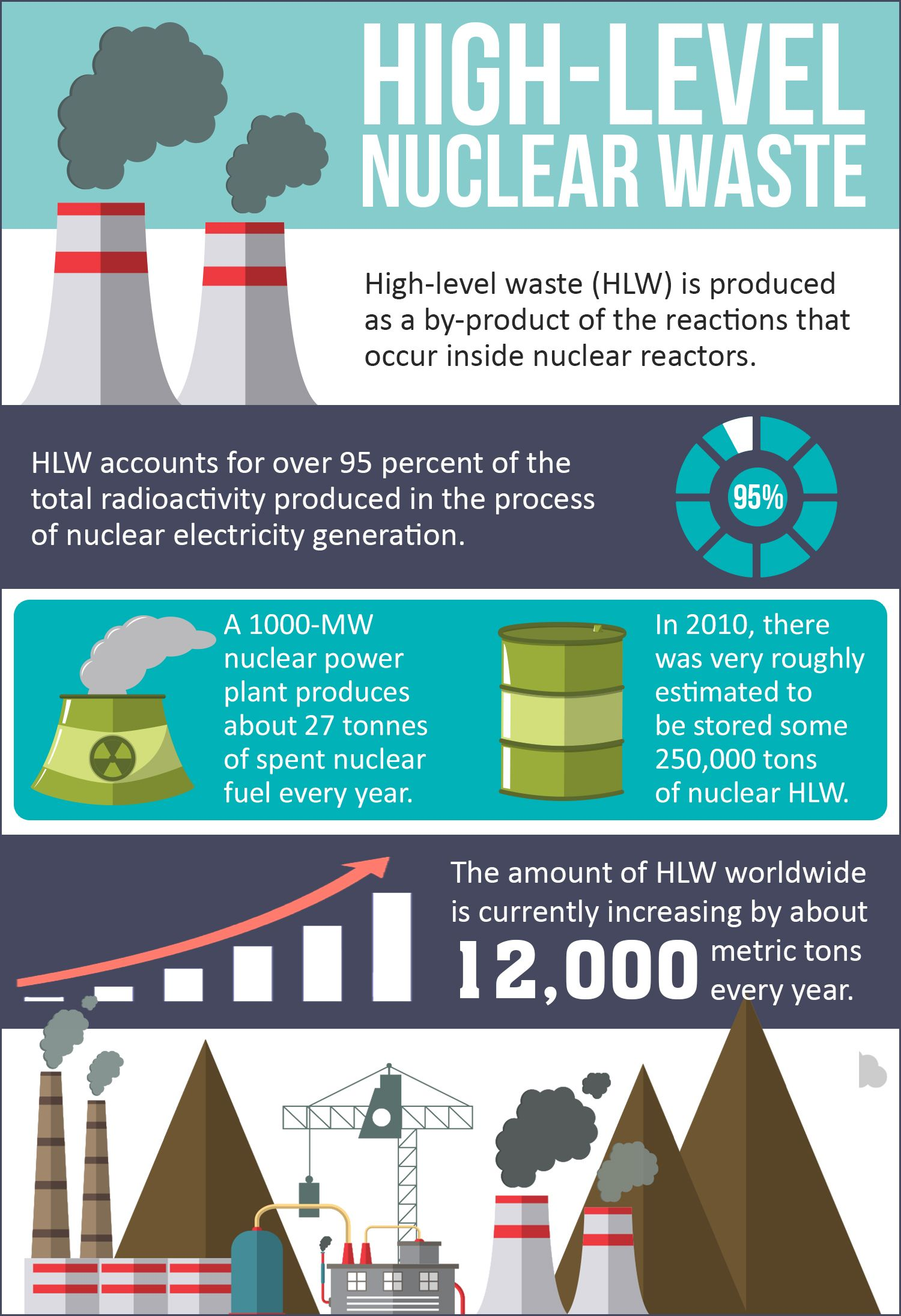 "a basic definition of nuclear waste is: ""nuclear waste is what's"