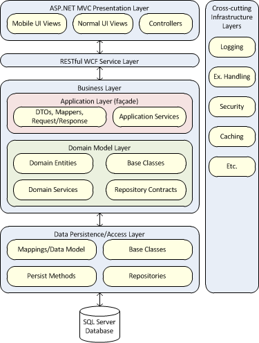 software development infrastructure diagram community guidance asp net mvc  layered application using entity  community guidance asp net mvc