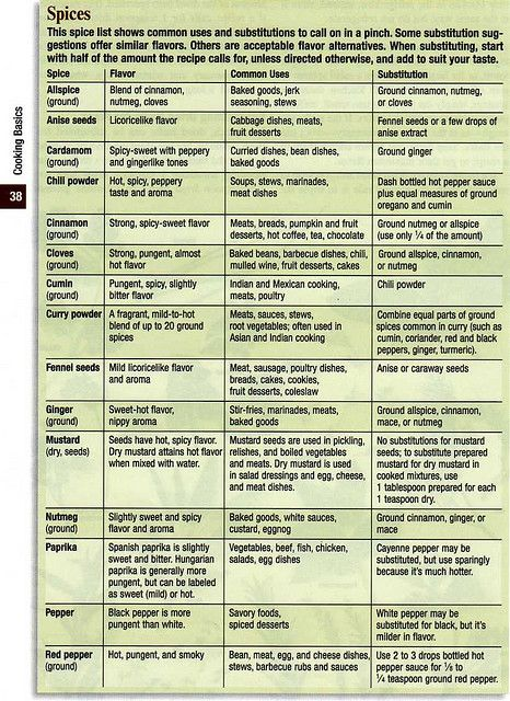 Herb Spice Printable Chart: 25+ Best Ideas About Spice Chart