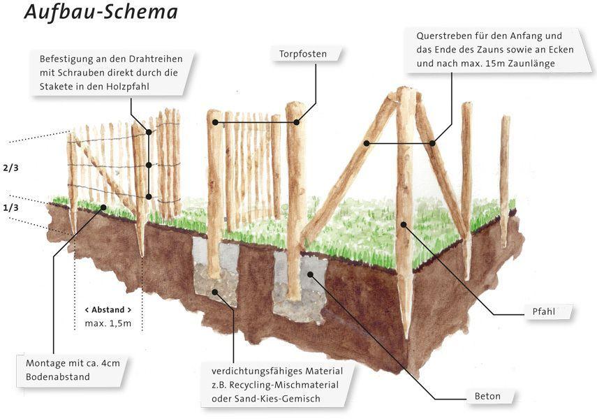 Holz Terrassendielen Holzzaun Holzplatte Holzbalken Carport Holz Kantholz Terrassenuberdachu In 2020 Diy Garden Projects Garden Projects Vegetable Garden Design