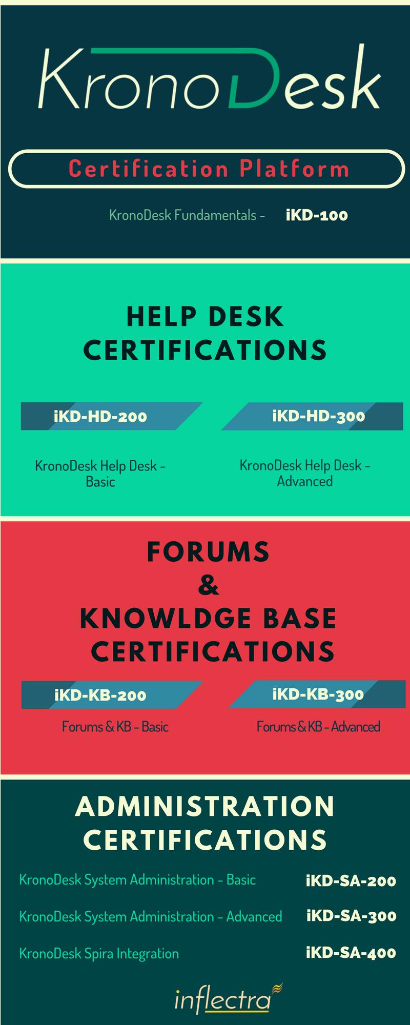 Infographic Kronodesk Help Deskand Customer Support Software By