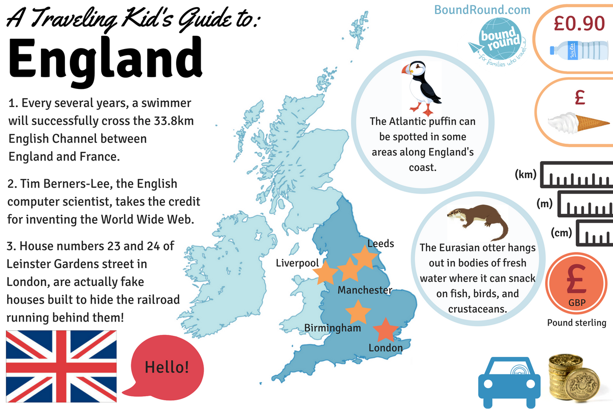 Traveling Kid's and family's country fact guides