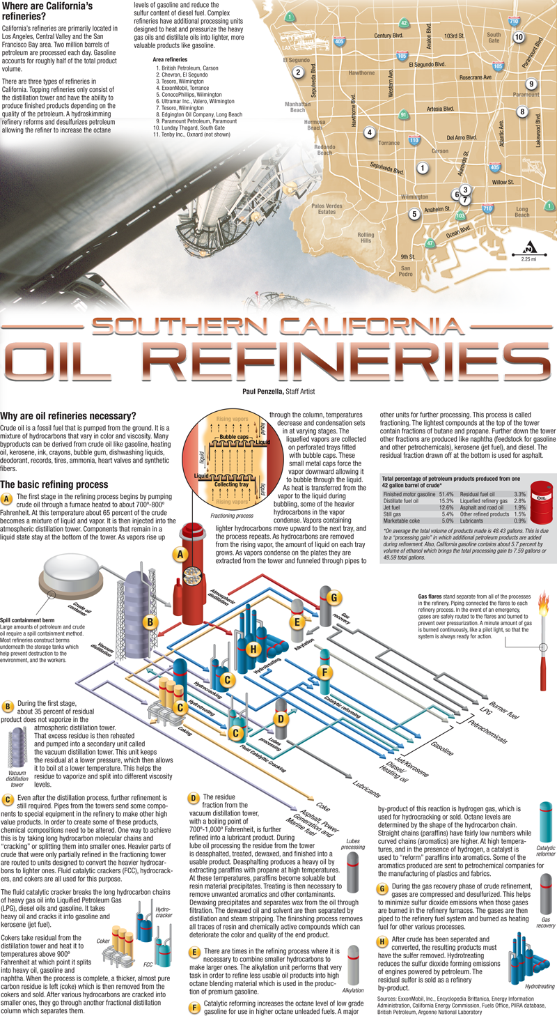 Southern California oil refineries | Oil and Gas | Petroleum