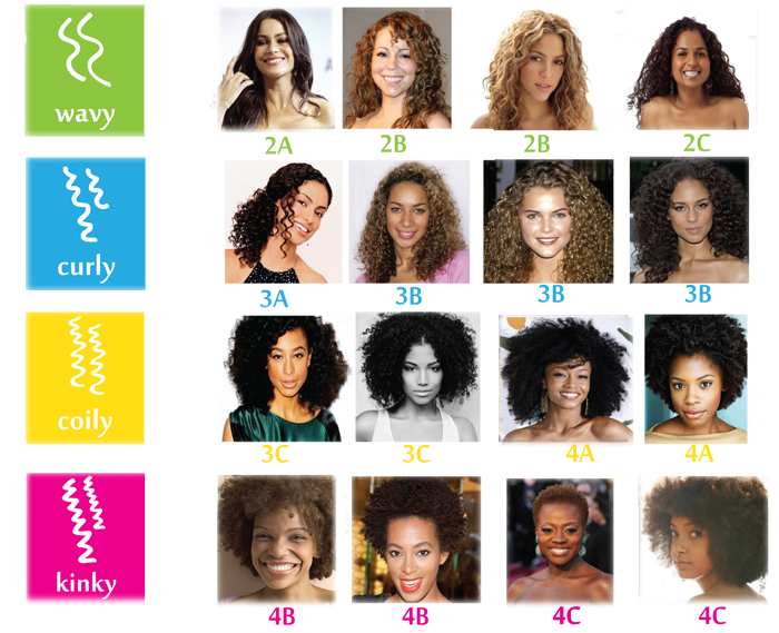 Hair care guide for all hair types hair type curly and curl types
