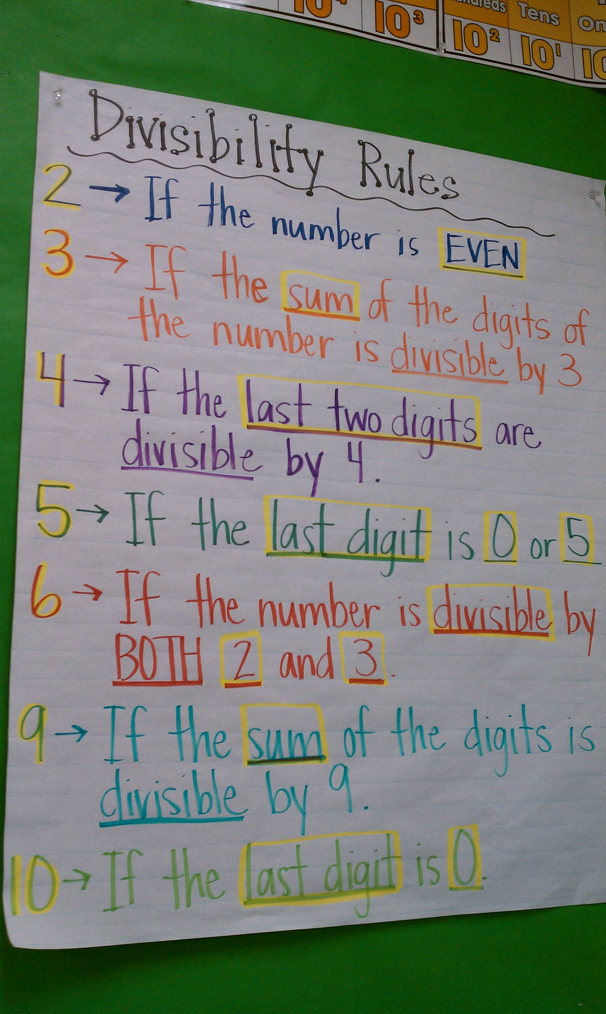 Divisibility Rules Anchor Chart (picture only) Middle